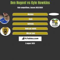 Ben Nugent vs Kyle Howkins h2h player stats