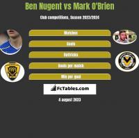 Ben Nugent vs Mark O'Brien h2h player stats