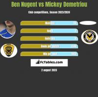 Ben Nugent vs Mickey Demetriou h2h player stats