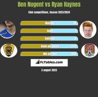 Ben Nugent vs Ryan Haynes h2h player stats