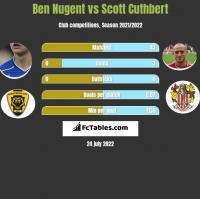 Ben Nugent vs Scott Cuthbert h2h player stats