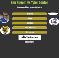 Ben Nugent vs Tylor Denton h2h player stats