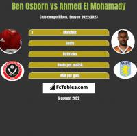Ben Osborn vs Ahmed El Mohamady h2h player stats