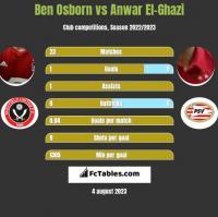Ben Osborn vs Anwar El-Ghazi h2h player stats