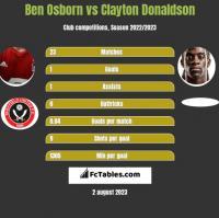 Ben Osborn vs Clayton Donaldson h2h player stats
