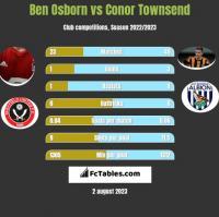 Ben Osborn vs Conor Townsend h2h player stats