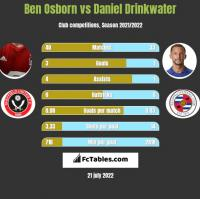Ben Osborn vs Daniel Drinkwater h2h player stats