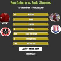 Ben Osborn vs Enda Stevens h2h player stats