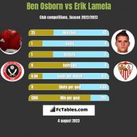 Ben Osborn vs Erik Lamela h2h player stats