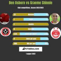 Ben Osborn vs Graeme Shinnie h2h player stats