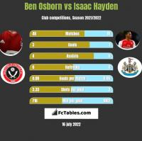 Ben Osborn vs Isaac Hayden h2h player stats
