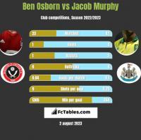 Ben Osborn vs Jacob Murphy h2h player stats