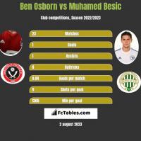 Ben Osborn vs Muhamed Besic h2h player stats