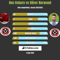 Ben Osborn vs Oliver Norwood h2h player stats