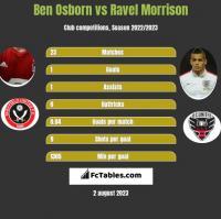Ben Osborn vs Ravel Morrison h2h player stats