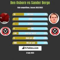 Ben Osborn vs Sander Berge h2h player stats