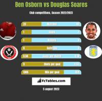 Ben Osborn vs Douglas Soares h2h player stats