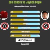 Ben Osborn vs Jayden Bogle h2h player stats