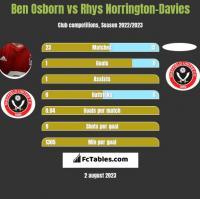 Ben Osborn vs Rhys Norrington-Davies h2h player stats