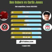 Ben Osborn vs Curtis Jones h2h player stats