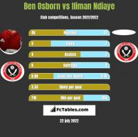 Ben Osborn vs Iliman Ndiaye h2h player stats