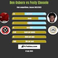 Ben Osborn vs Festy Ebosele h2h player stats