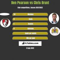 Ben Pearson vs Chris Brunt h2h player stats