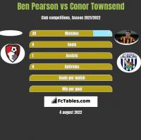 Ben Pearson vs Conor Townsend h2h player stats
