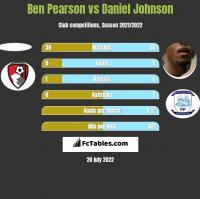 Ben Pearson vs Daniel Johnson h2h player stats