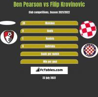 Ben Pearson vs Filip Krovinovic h2h player stats