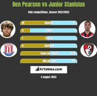 Ben Pearson vs Junior Stanislas h2h player stats