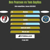 Ben Pearson vs Tom Bayliss h2h player stats