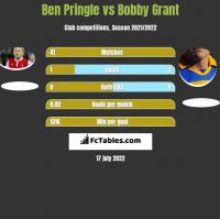 Ben Pringle vs Bobby Grant h2h player stats