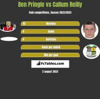 Ben Pringle vs Callum Reilly h2h player stats