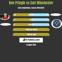 Ben Pringle vs Carl Winchester h2h player stats