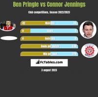 Ben Pringle vs Connor Jennings h2h player stats