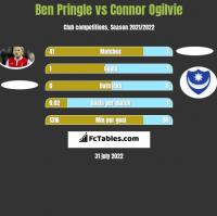 Ben Pringle vs Connor Ogilvie h2h player stats