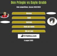 Ben Pringle vs Dayle Grubb h2h player stats