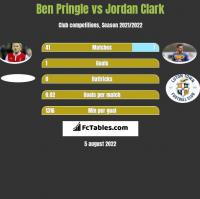 Ben Pringle vs Jordan Clark h2h player stats