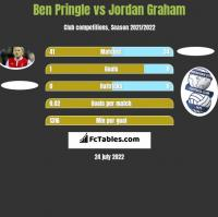 Ben Pringle vs Jordan Graham h2h player stats