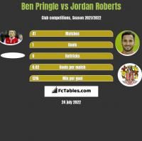 Ben Pringle vs Jordan Roberts h2h player stats