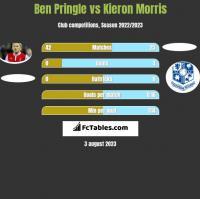 Ben Pringle vs Kieron Morris h2h player stats