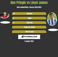 Ben Pringle vs Lloyd James h2h player stats