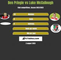 Ben Pringle vs Luke McCullough h2h player stats