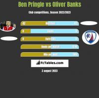 Ben Pringle vs Oliver Banks h2h player stats