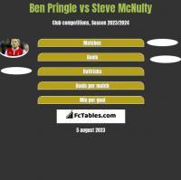 Ben Pringle vs Steve McNulty h2h player stats