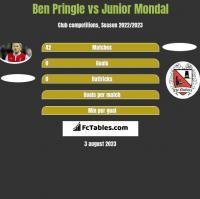 Ben Pringle vs Junior Mondal h2h player stats