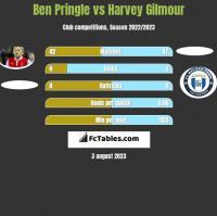 Ben Pringle vs Harvey Gilmour h2h player stats