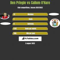 Ben Pringle vs Callum O'Hare h2h player stats