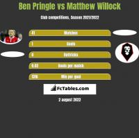Ben Pringle vs Matthew Willock h2h player stats